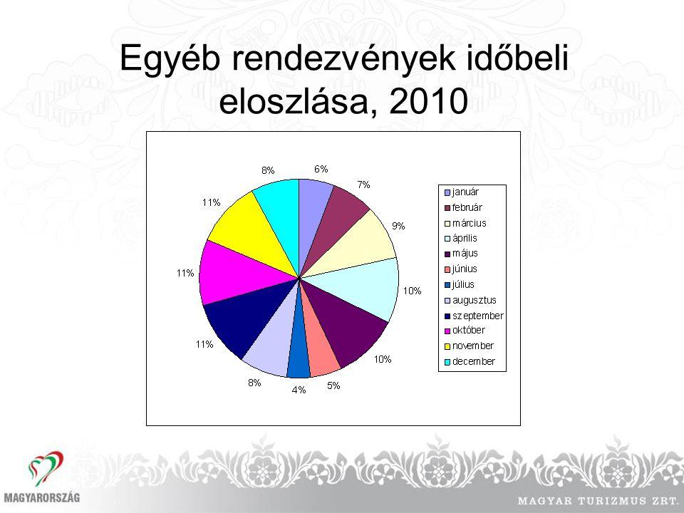 Egyéb rendezvények időbeli eloszlása, 2010