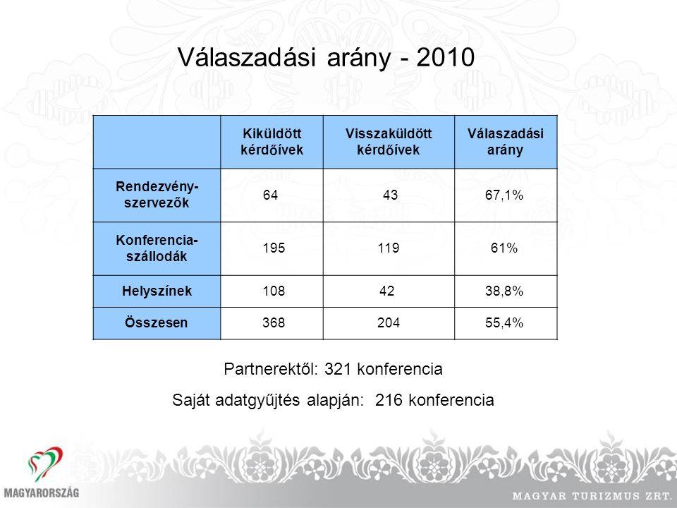 Válaszadási arány - 2010 Kiküldött kérdőívek Visszaküldött kérdőívek Válaszadási arány Rendezvény- szervezők 64 4367,1% Konferencia- szállodák 19511961% Helyszínek 10842 38,8% Összesen 36820455,4% Partnerektől: 321 konferencia Saját adatgyűjtés alapján: 216 konferencia
