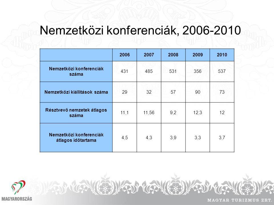 Nemzetközi konferenciák, 2006-2010 20062007200820092010 Nemzetközi konferenciák száma 431485531356537 Nemzetközi kiállítások száma2932579073 Résztvevő nemzetek átlagos száma 11,111,569,212,312 Nemzetközi konferenciák átlagos időtartama 4,54,33,93,33,7