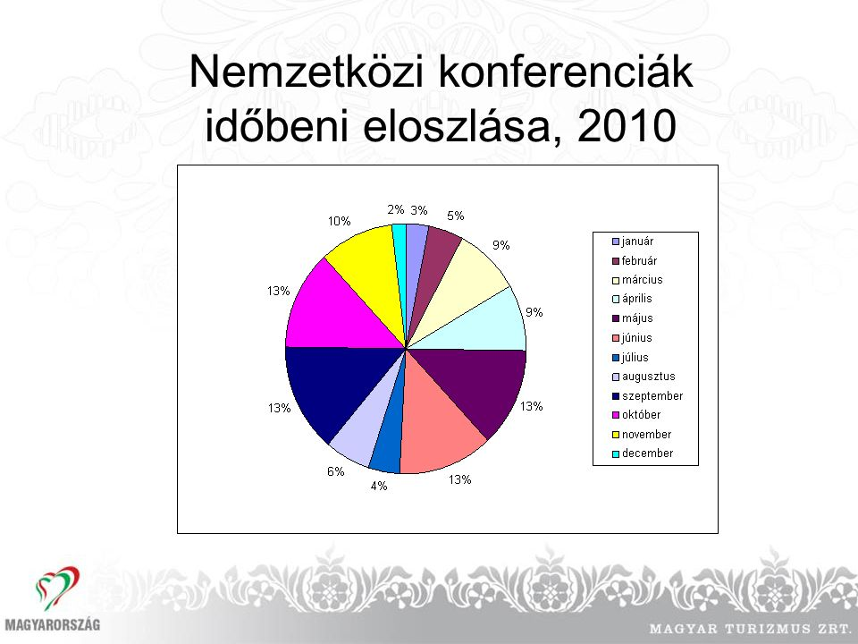 Nemzetközi konferenciák időbeni eloszlása, 2010