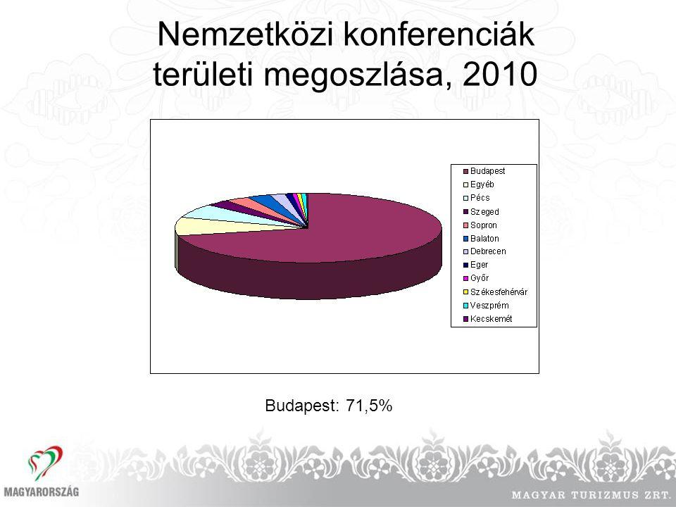 Nemzetközi konferenciák területi megoszlása, 2010 Budapest: 71,5%