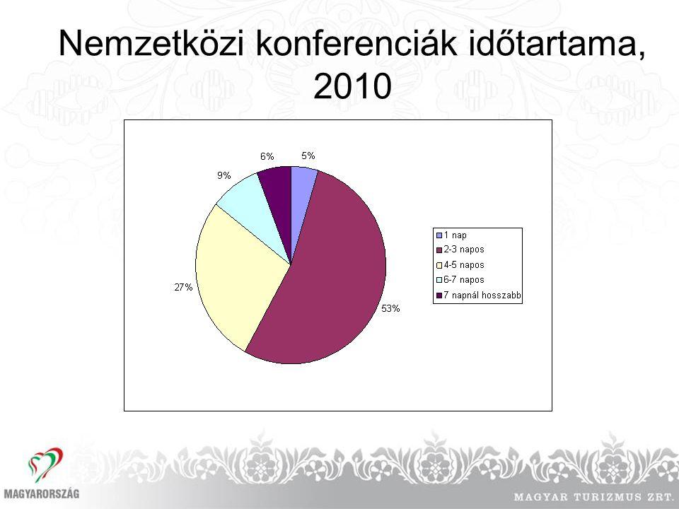 Nemzetközi konferenciák időtartama, 2010