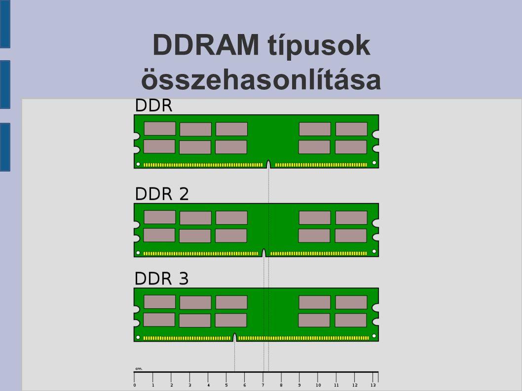 DDRAM típusok összehasonlítása