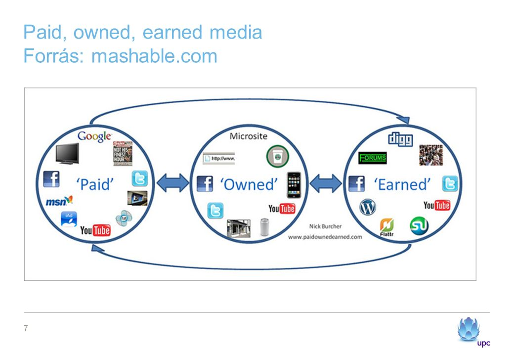 Paid, owned, earned media Forrás: mashable.com 7