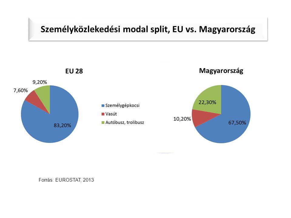 Személyközlekedési modal split, EU vs. Magyarország Forrás: EUROSTAT, 2013