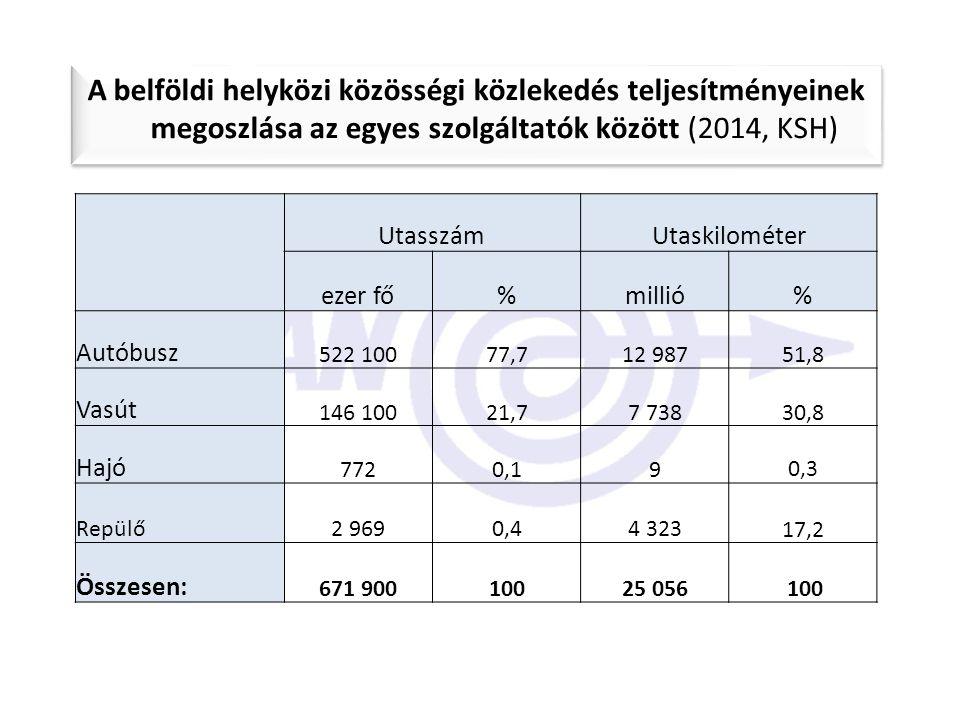 A belföldi helyközi közösségi közlekedés teljesítményeinek megoszlása az egyes szolgáltatók között (2014, KSH) UtasszámUtaskilométer ezer fő%millió% A
