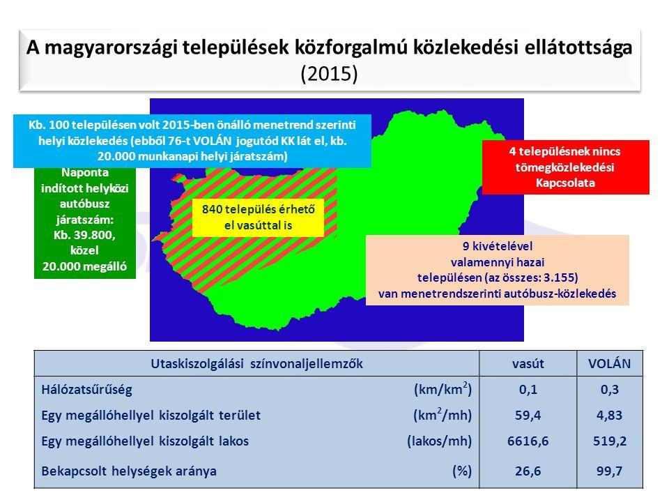 """GTE - MABUSZ - """"45. Autóbusz Szakértői Tanácskozás"""" A magyarországi települések közforgalmú közlekedési ellátottsága (2015) Utaskiszolgálási színvonal"""