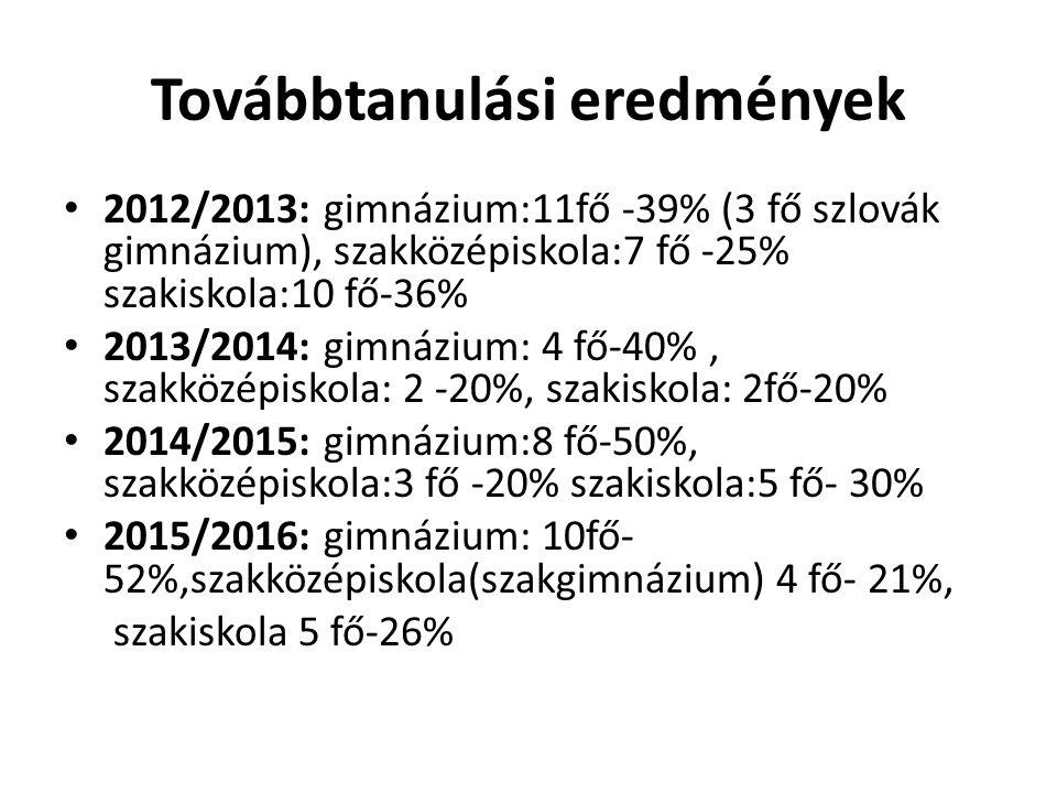 Továbbtanulási eredmények 2012/2013: gimnázium:11fő -39% (3 fő szlovák gimnázium), szakközépiskola:7 fő -25% szakiskola:10 fő-36% 2013/2014: gimnázium: 4 fő-40%, szakközépiskola: 2 -20%, szakiskola: 2fő-20% 2014/2015: gimnázium:8 fő-50%, szakközépiskola:3 fő -20% szakiskola:5 fő- 30% 2015/2016: gimnázium: 10fő- 52%,szakközépiskola(szakgimnázium) 4 fő- 21%, szakiskola 5 fő-26%