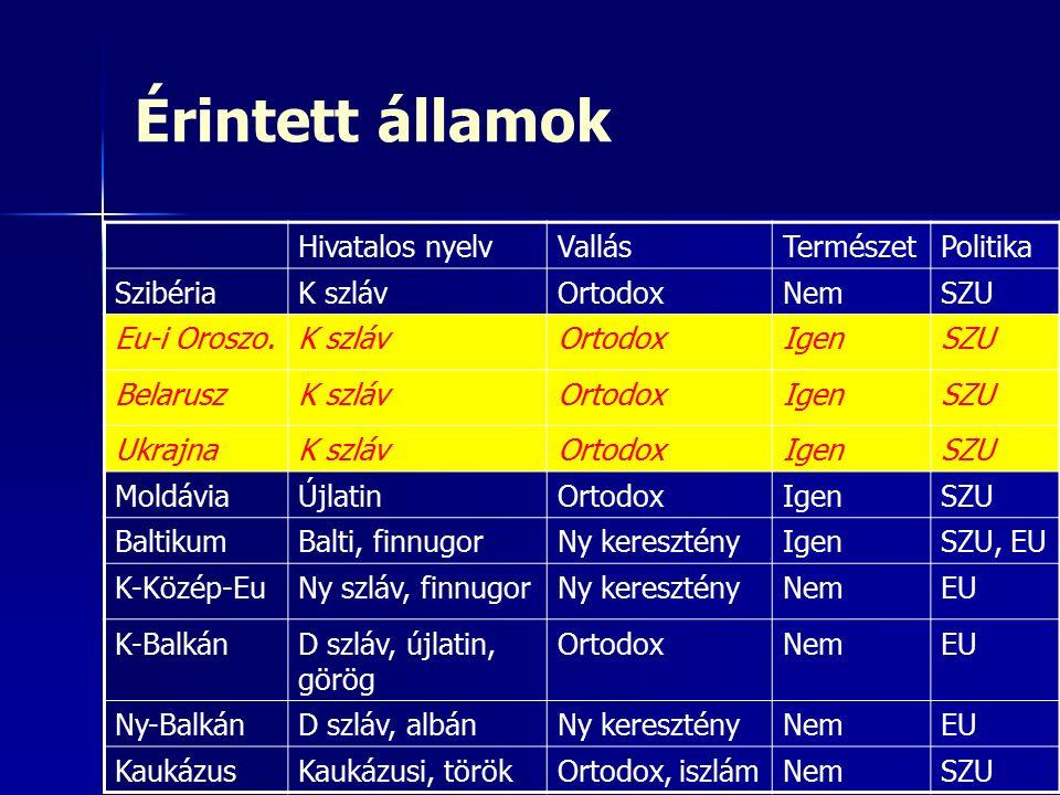 Érintett államok Hivatalos nyelvVallásTermészetPolitika SzibériaK szlávOrtodoxNemSZU Eu-i Oroszo.K szlávOrtodoxIgenSZU BelaruszK szlávOrtodoxIgenSZU UkrajnaK szlávOrtodoxIgenSZU MoldáviaÚjlatinOrtodoxIgenSZU BaltikumBalti, finnugorNy keresztényIgenSZU, EU K-Közép-EuNy szláv, finnugorNy keresztényNemEU K-BalkánD szláv, újlatin, görög OrtodoxNemEU Ny-BalkánD szláv, albánNy keresztényNemEU KaukázusKaukázusi, törökOrtodox, iszlámNemSZU