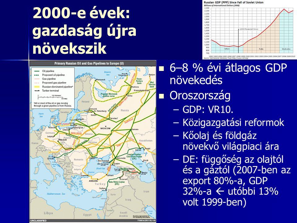2000-e évek: gazdaság újra növekszik 6–8 % évi átlagos GDP növekedés Oroszország – –GDP: VR10. – –Közigazgatási reformok – –Kőolaj és földgáz növekvő
