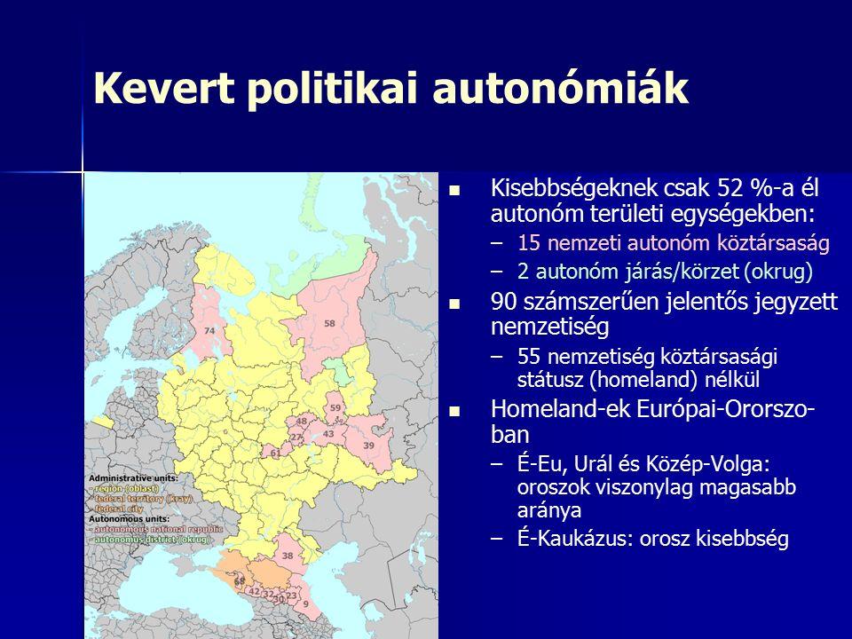 Kevert politikai autonómiák Kisebbségeknek csak 52 %-a él autonóm területi egységekben: – –15 nemzeti autonóm köztársaság – –2 autonóm járás/körzet (okrug) 90 számszerűen jelentős jegyzett nemzetiség – –55 nemzetiség köztársasági státusz (homeland) nélkül Homeland-ek Európai-Ororszo- ban – –É-Eu, Urál és Közép-Volga: oroszok viszonylag magasabb aránya – –É-Kaukázus: orosz kisebbség