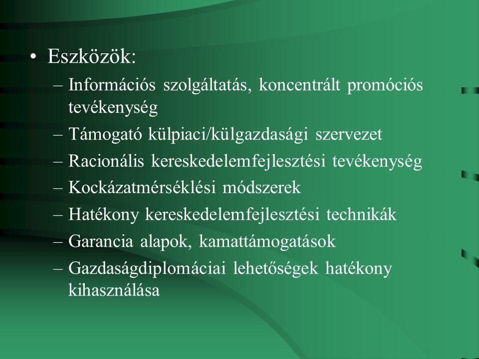 Eszközök: –Információs szolgáltatás, koncentrált promóciós tevékenység –Támogató külpiaci/külgazdasági szervezet –Racionális kereskedelemfejlesztési tevékenység –Kockázatmérséklési módszerek –Hatékony kereskedelemfejlesztési technikák –Garancia alapok, kamattámogatások –Gazdaságdiplomáciai lehetőségek hatékony kihasználása