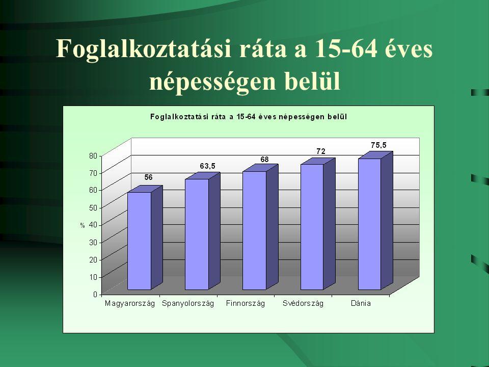 Foglalkoztatási ráta a 15-64 éves népességen belül