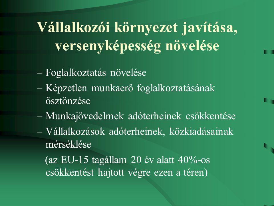Vállalkozói környezet javítása, versenyképesség növelése –Foglalkoztatás növelése –Képzetlen munkaerő foglalkoztatásának ösztönzése –Munkajövedelmek adóterheinek csökkentése –Vállalkozások adóterheinek, közkiadásainak mérséklése (az EU-15 tagállam 20 év alatt 40%-os csökkentést hajtott végre ezen a téren)