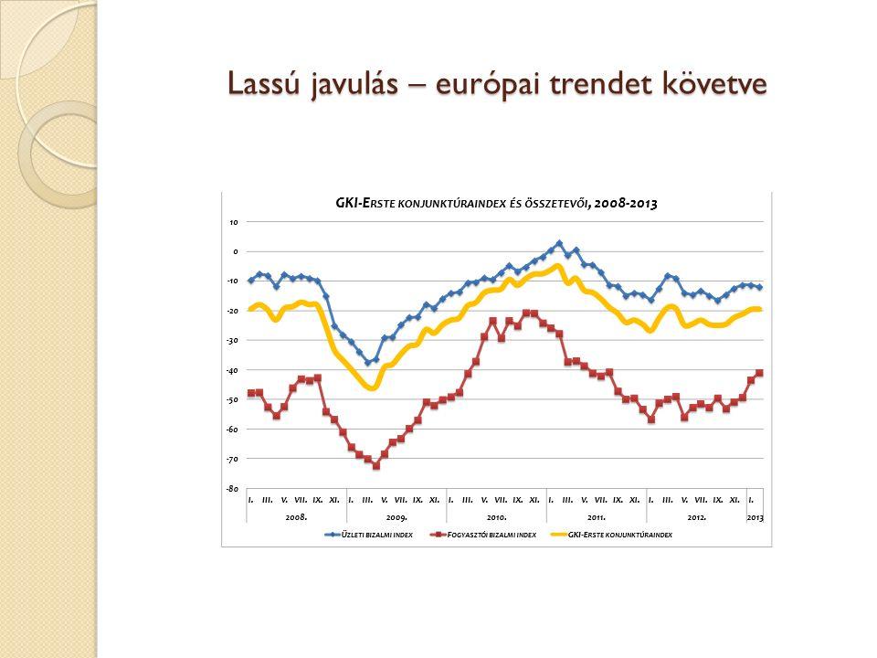 Lassú javulás – európai trendet követve
