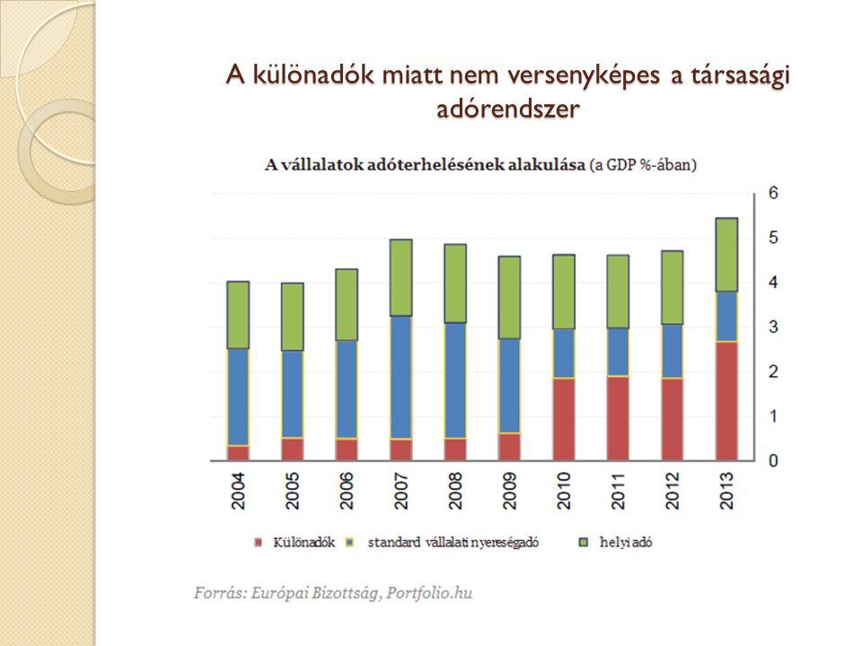 A különadók miatt nem versenyképes a társasági adórendszer