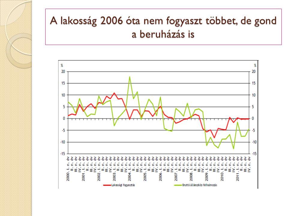 A lakosság 2006 óta nem fogyaszt többet, de gond a beruházás is