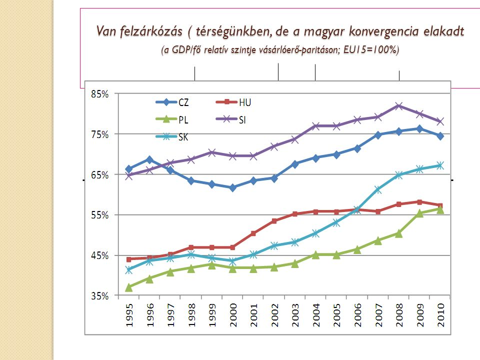 Van felzárkózás ( térségünkben, de a magyar konvergencia elakadt (a GDP/fő relatív szintje vásárlóerő-paritáson; EU15=100%) Forrás: Neményi -Obláth
