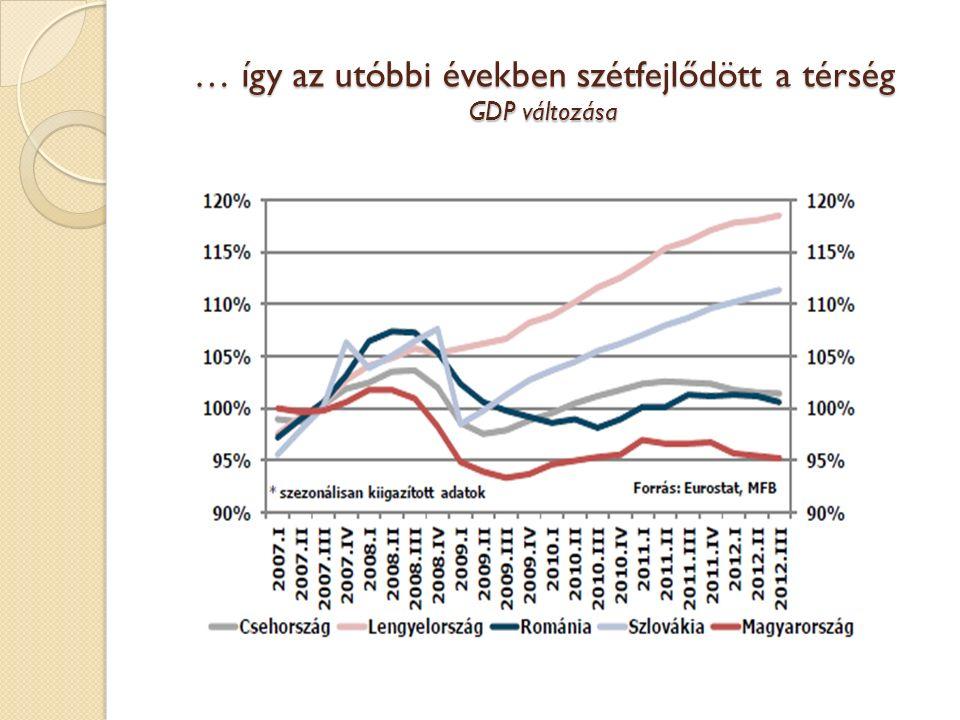 … így az utóbbi években szétfejlődött a térség GDP változása