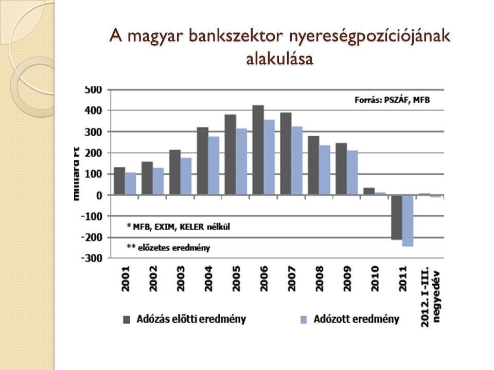 A magyar bankszektor nyereségpozíciójának alakulása