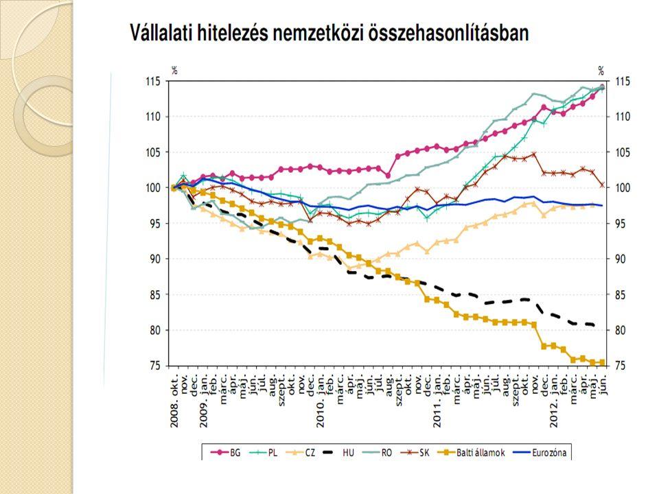 A forint árfolyamának alakulása