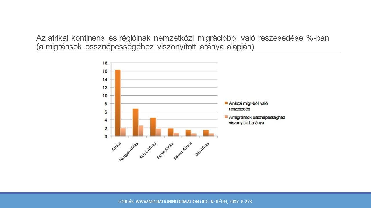 Az afrikai kontinens és régióinak nemzetközi migrációból való részesedése %-ban (a migránsok össznépességéhez viszonyított aránya alapján) FORRÁS: WWW.MIGRATIONINFORMATION.ORG IN: RÉDEI, 2007.