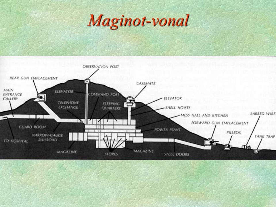 Maginot-vonal