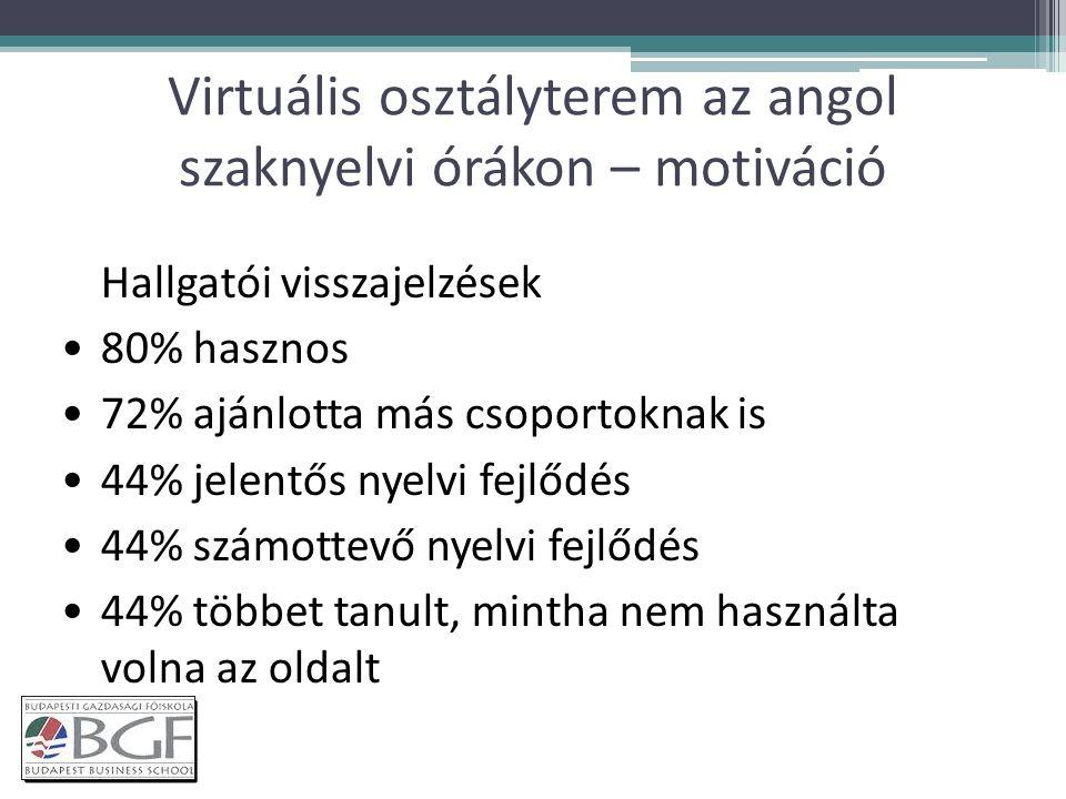 Virtuális osztályterem az angol szaknyelvi órákon – motiváció Hallgatói visszajelzések 80% hasznos 72% ajánlotta más csoportoknak is 44% jelentős nyelvi fejlődés 44% számottevő nyelvi fejlődés 44% többet tanult, mintha nem használta volna az oldalt