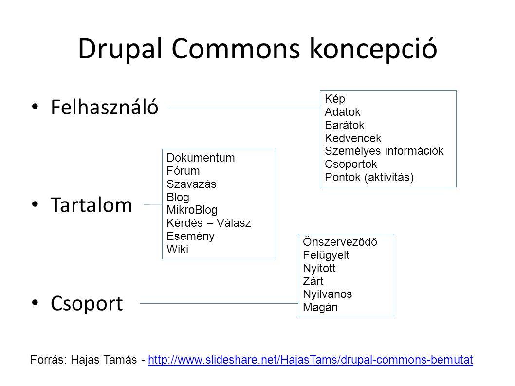 Drupal Commons koncepció Felhasználó Tartalom Csoport Dokumentum Fórum Szavazás Blog MikroBlog Kérdés – Válasz Esemény Wiki Kép Adatok Barátok Kedvenc