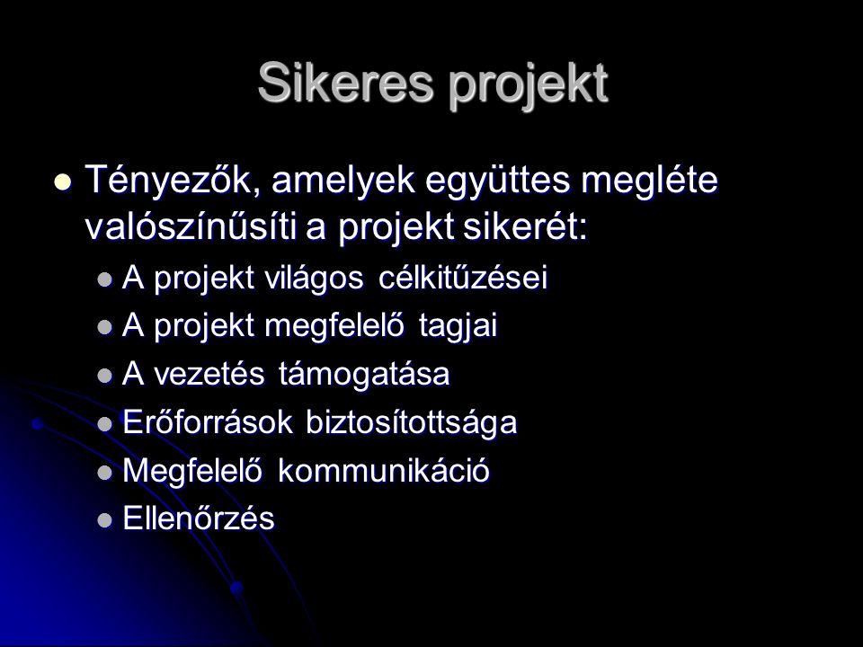 Sikeres projekt Tényezők, amelyek együttes megléte valószínűsíti a projekt sikerét: Tényezők, amelyek együttes megléte valószínűsíti a projekt sikerét