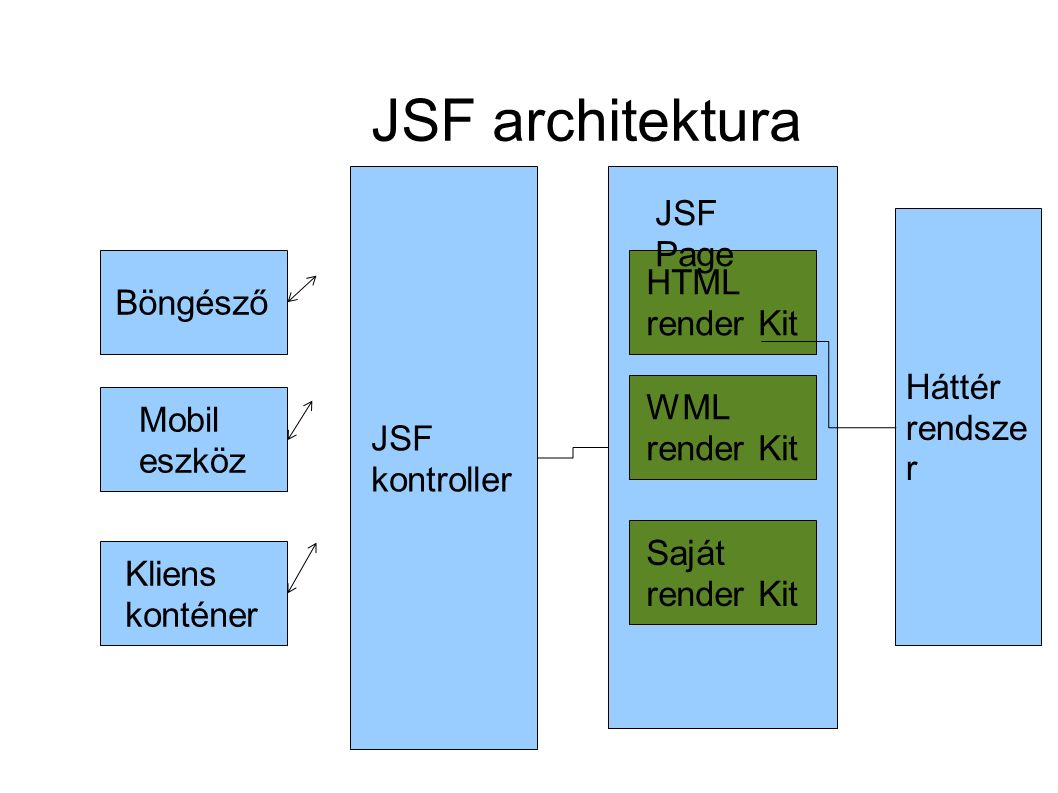 JSF architektura Böngésző Mobil eszköz Kliens konténer JSF kontroller HTML render Kit WML render Kit Saját render Kit Háttér rendsze r JSF Page