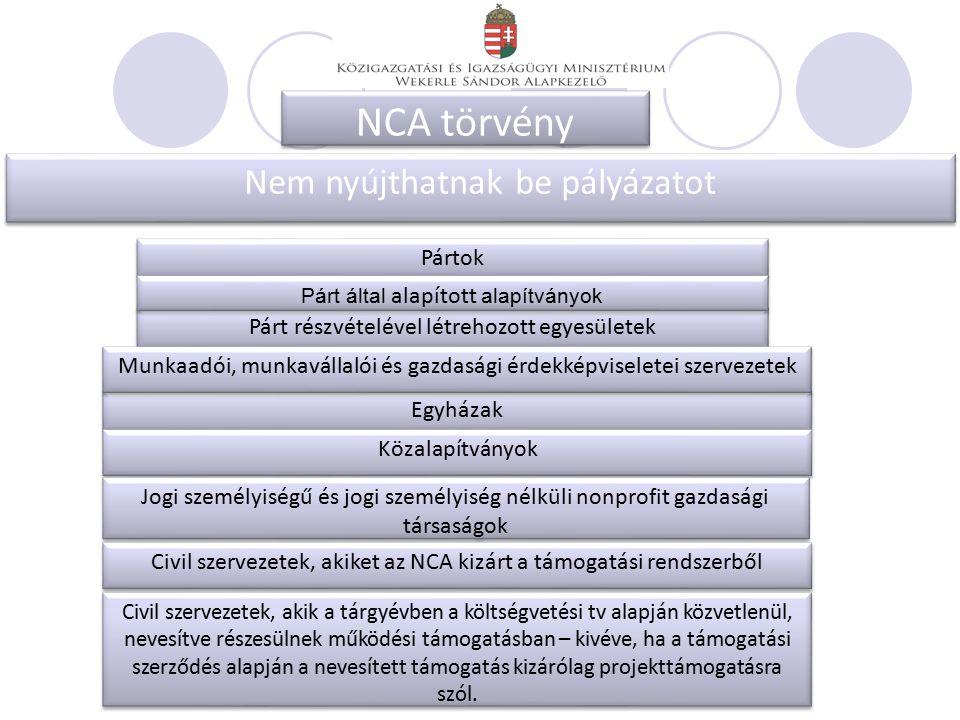 NCA törvény Nem nyújthatnak be pályázatot Pártok Párt részvételével létrehozott egyesületek Egyházak Munkaadói, munkavállalói és gazdasági érdekképviseletei szervezetek Közalapítványok Jogi személyiségű és jogi személyiség nélküli nonprofit gazdasági társaságok Párt által alapított alapítványok Civil szervezetek, akiket az NCA kizárt a támogatási rendszerből Civil szervezetek, akik a tárgyévben a költségvetési tv alapján közvetlenül, nevesítve részesülnek működési támogatásban – kivéve, ha a támogatási szerződés alapján a nevesített támogatás kizárólag projekttámogatásra szól.