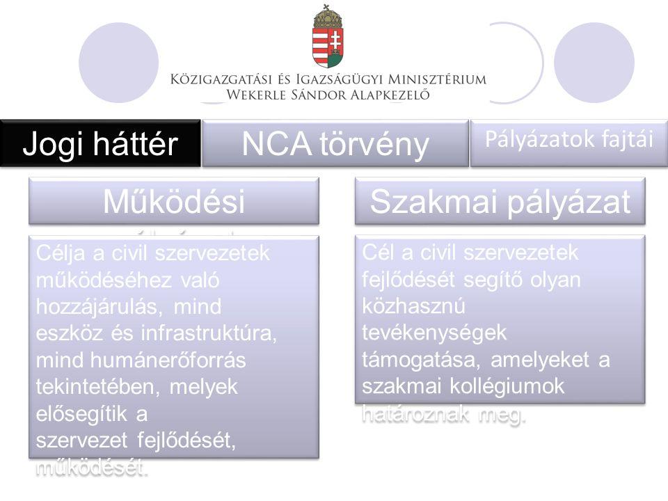 Jogi háttér NCA törvény Pályázatok fajtái Működési pályázat Szakmai pályázat Célja a civil szervezetek működéséhez való hozzájárulás, mind eszköz és infrastruktúra, mind humánerőforrás tekintetében, melyek elősegítik a szervezet fejlődését, működését.