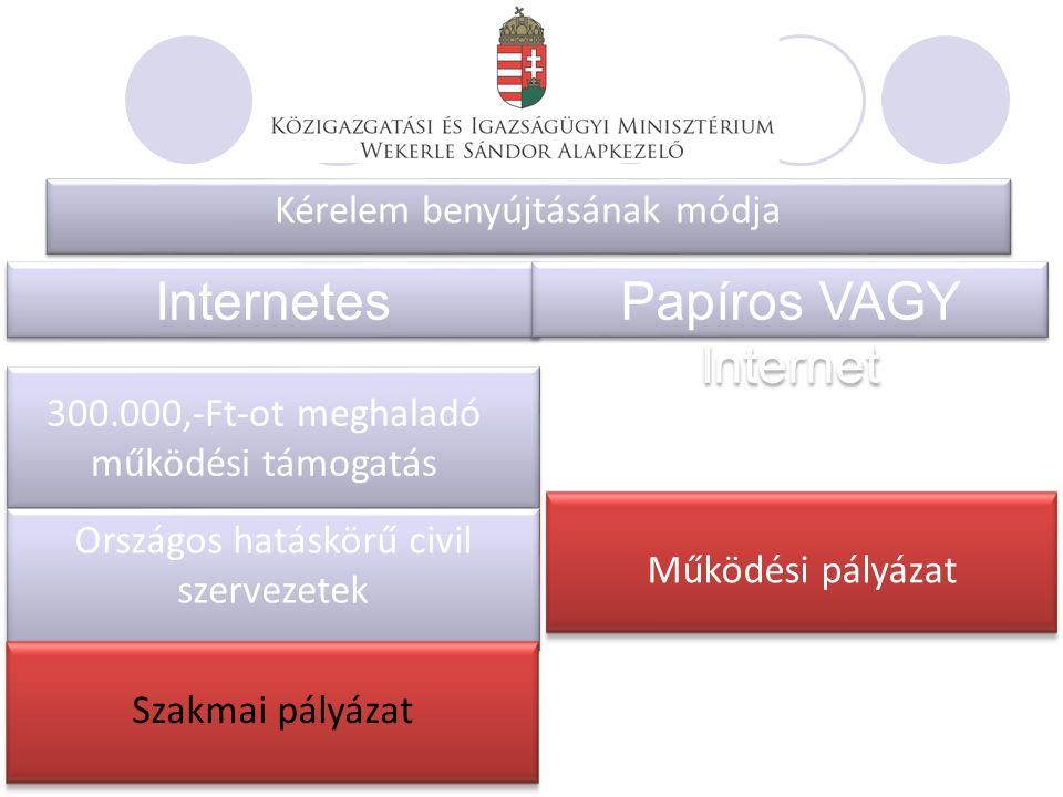 Internetes Papíros VAGY Internet Kérelem benyújtásának módja 300.000,-Ft-ot meghaladó működési támogatás Országos hatáskörű civil szervezetek Működési pályázat Szakmai pályázat