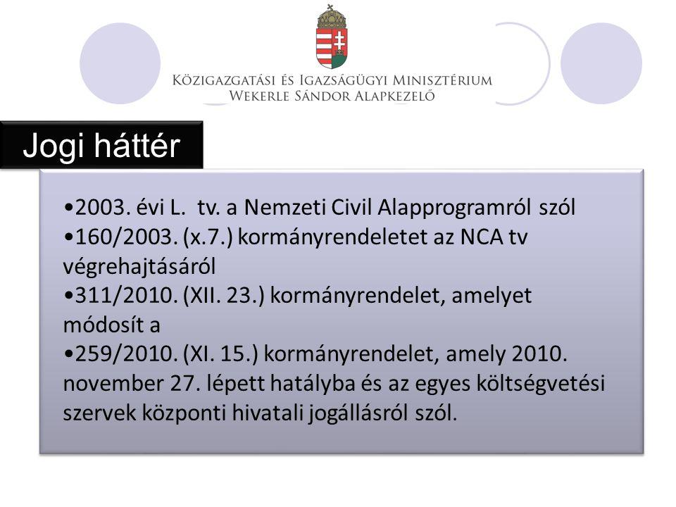 Jogi háttér 2003. évi L. tv. a Nemzeti Civil Alapprogramról szól 160/2003.