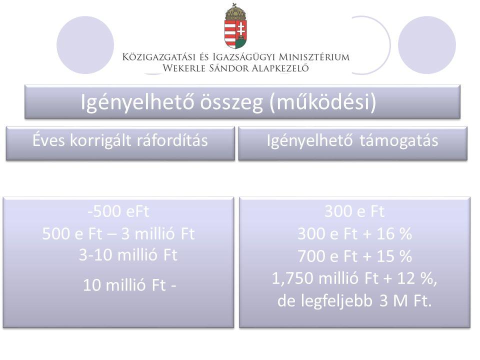 Igényelhető összeg (működési) Éves korrigált ráfordítás Igényelhető támogatás -500 eFt 500 e Ft – 3 millió Ft -500 eFt 500 e Ft – 3 millió Ft 3-10 millió Ft 10 millió Ft - 300 e Ft 300 e Ft + 16 % 700 e Ft + 15 % 1,750 millió Ft + 12 %, de legfeljebb 3 M Ft.