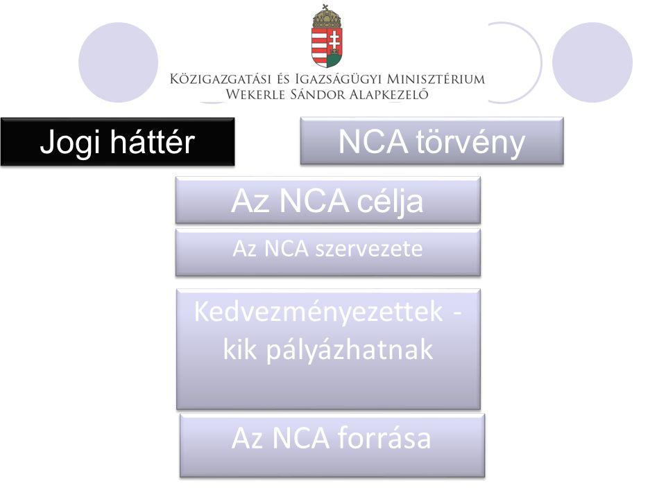 Jogi háttér NCA törvény Az NCA célja Az NCA szervezete Kedvezményezettek - kik pályázhatnak Az NCA forrása
