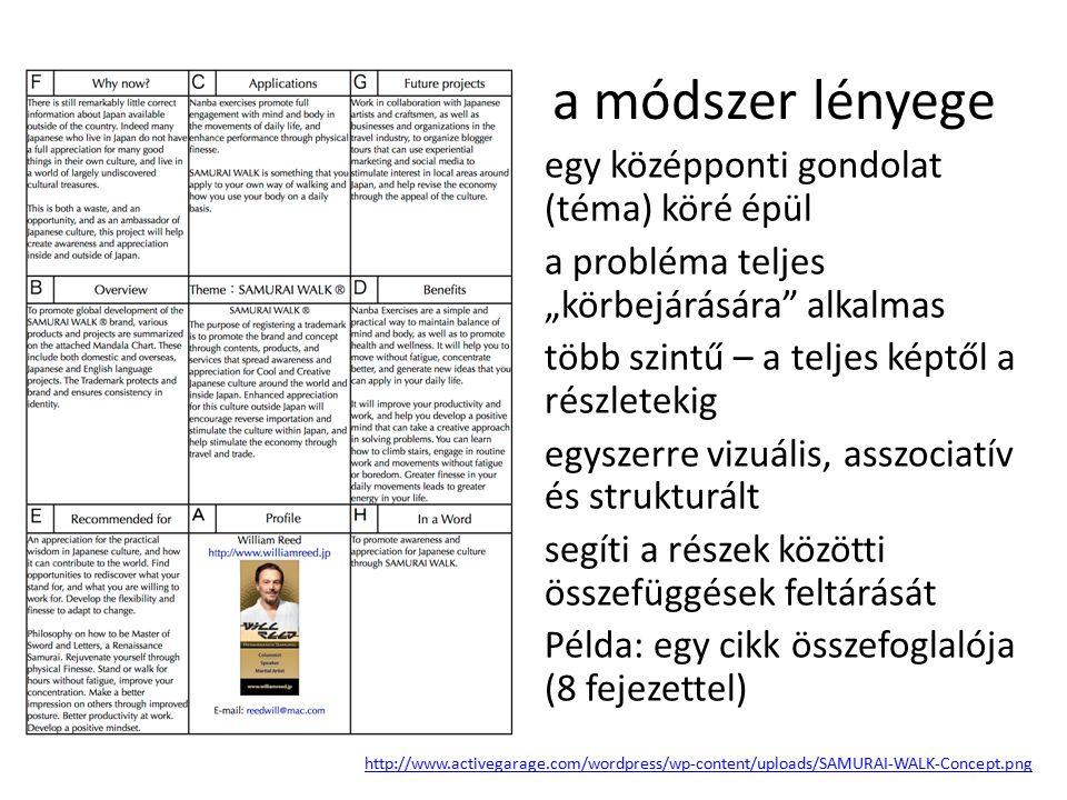 """a módszer lényege egy középponti gondolat (téma) köré épül a probléma teljes """"körbejárására alkalmas több szintű – a teljes képtől a részletekig egyszerre vizuális, asszociatív és strukturált segíti a részek közötti összefüggések feltárását Példa: egy cikk összefoglalója (8 fejezettel) http://www.activegarage.com/wordpress/wp-content/uploads/SAMURAI-WALK-Concept.png"""