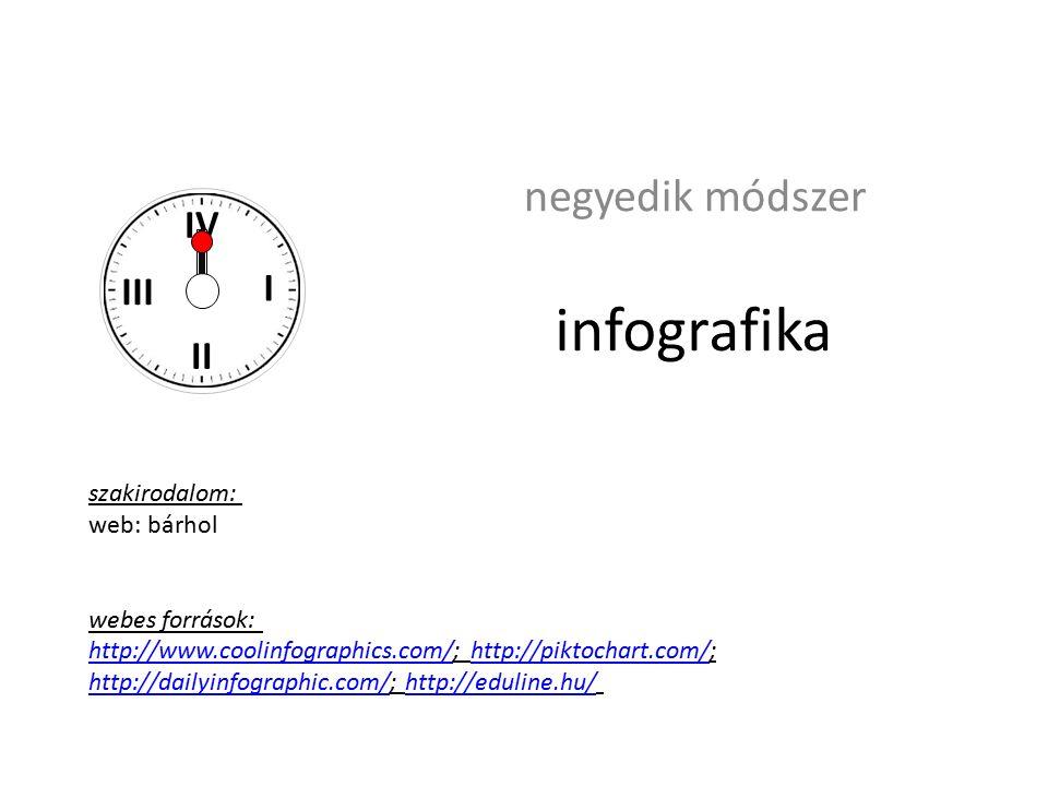infografika negyedik módszer I II III IV szakirodalom: web: bárhol webes források: http://www.coolinfographics.com/http://www.coolinfographics.com/; http://piktochart.com/;http://piktochart.com/ http://dailyinfographic.com/http://dailyinfographic.com/; http://eduline.hu/http://eduline.hu/