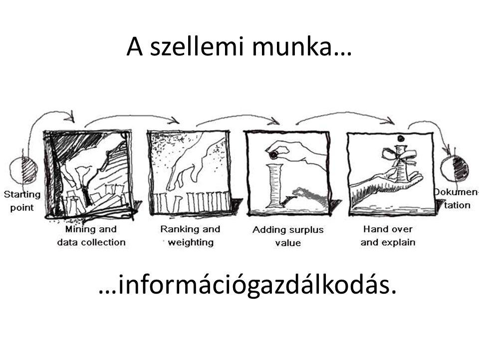 …információgazdálkodás. A szellemi munka…