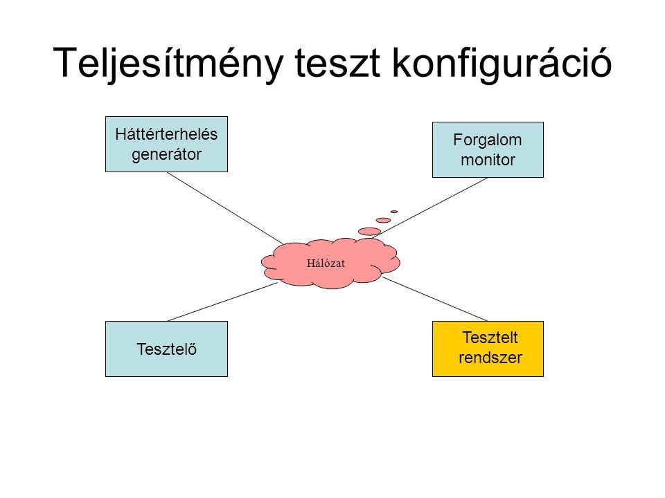 Hálózat Teljesítmény teszt konfiguráció Tesztelő Tesztelt rendszer Forgalom monitor Háttérterhelés generátor