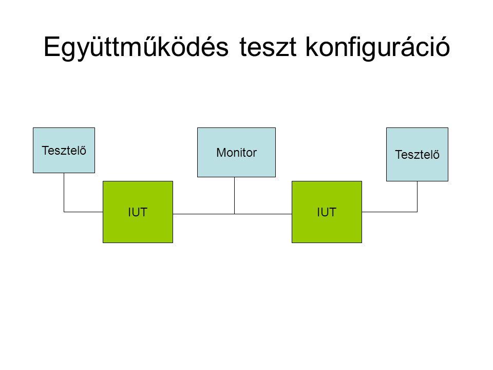 Együttműködés teszt konfiguráció IUT Monitor Tesztelő