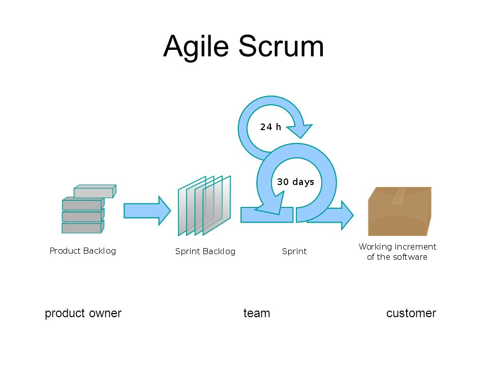 Agile Scrum product owner teamcustomer