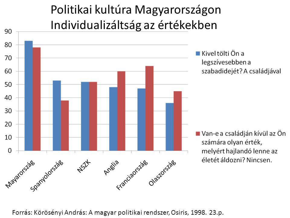 Politikai kultúra Magyarországon Individualizáltság az értékekben Forrás: Körösényi András: A magyar politikai rendszer, Osiris, 1998.