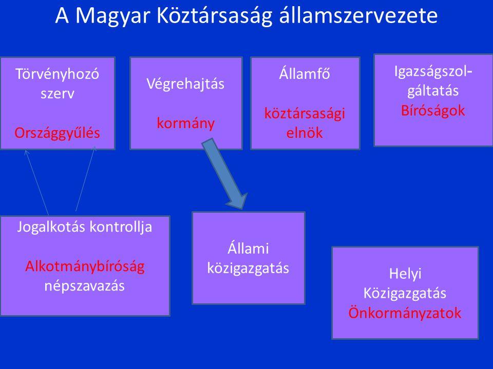 A Magyar Köztársaság államszervezete Törvényhozó szerv Országgyűlés Államfő köztársasági elnök Végrehajtás kormány Jogalkotás kontrollja Alkotmánybíróság népszavazás Igazságszol - gáltatás Bíróságok Állami közigazgatás Helyi Közigazgatás Önkormányzatok
