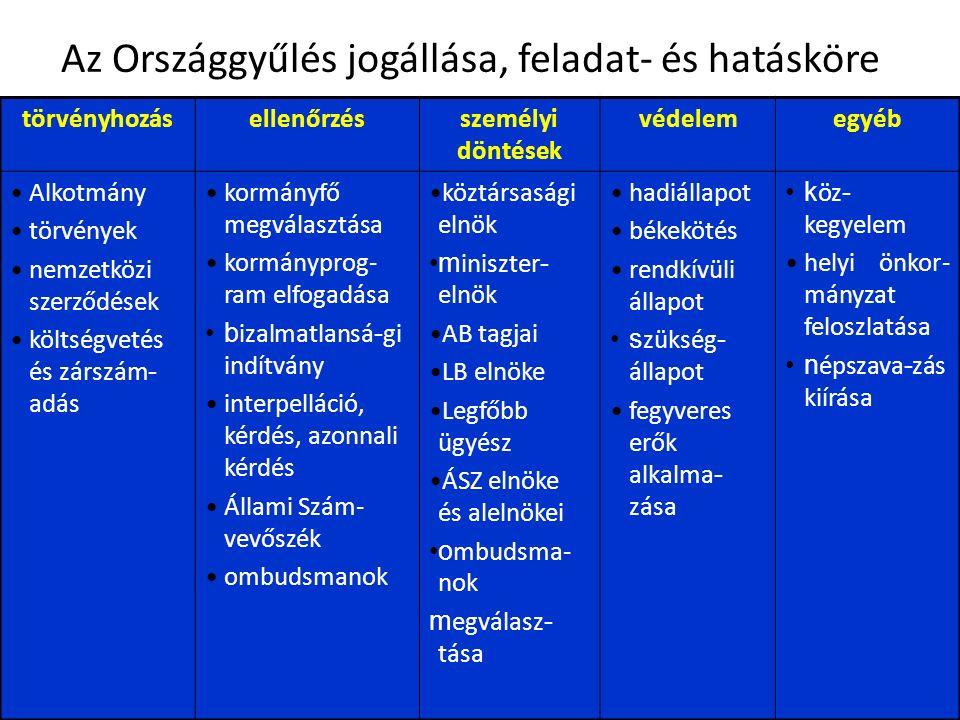 6 Az Országgyűlés jogállása, feladat- és hatásköre törvényhozásellenőrzésszemélyi döntések védelemegyéb Alkotmány törvények nemzetközi szerződések költségvetés és zárszám - adás kormányfő megválasztása kormányprog- ram elfogadása b izalmatlansá - gi indítvány interpelláció, kérdés, azonnali kérdés Állami Szám- vevőszék ombudsmanok köztársasági elnök m iniszter - elnök AB tagjai LB elnöke Legfőbb ügyész ÁSZ elnöke és alelnökei o mbudsma- nok m egválasz - tása hadiállapot békekötés rendkívüli állapot s zükség - állapot fegyveres erők alkalma - zása k öz - kegyelem helyi önkor- mányzat feloszlatása n épszava - zás kiírása