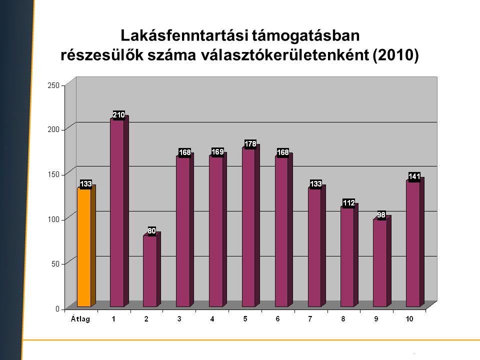 Lakásfenntartási támogatásban részesülők száma választókerületenként (2010)