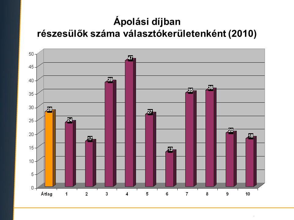 Ápolási díjban részesülők száma választókerületenként (2010)