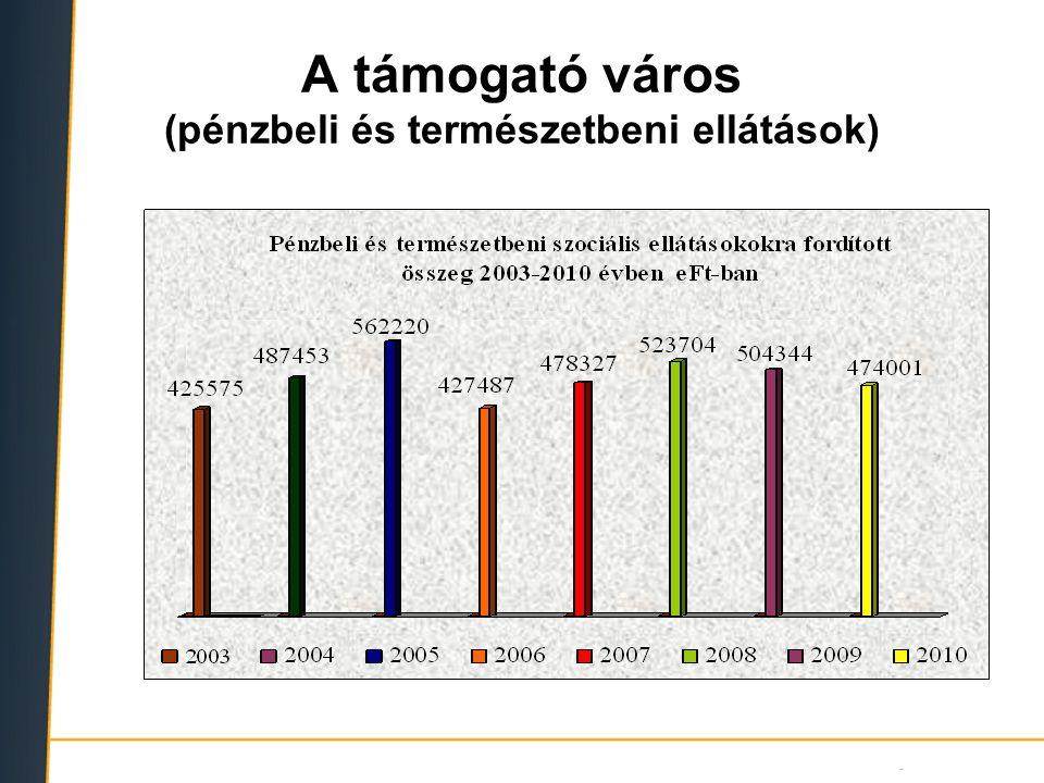 Főbb segélynemek megoszlása (2010) JogcímÖsszeg (Ft)Fő Rendelkezésre állási támogatás168 429 5151 251 Ápolási díj64 996 730276 Lakásfenntartási támogatás51 351 4001 330 Rendszeres szoc.