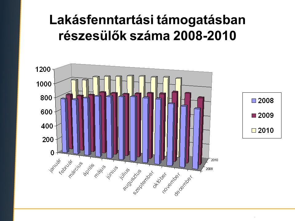Lakásfenntartási támogatásban részesülők száma 2008-2010